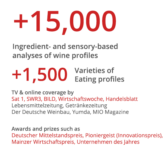 success with wine profiles